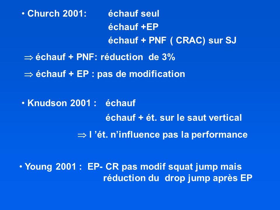 Church 2001: échauf seul échauf +EP. échauf + PNF ( CRAC) sur SJ.  échauf + PNF: réduction de 3%