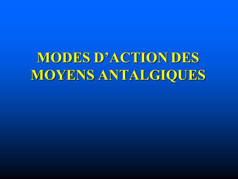 MODES D'ACTION DES MOYENS ANTALGIQUES