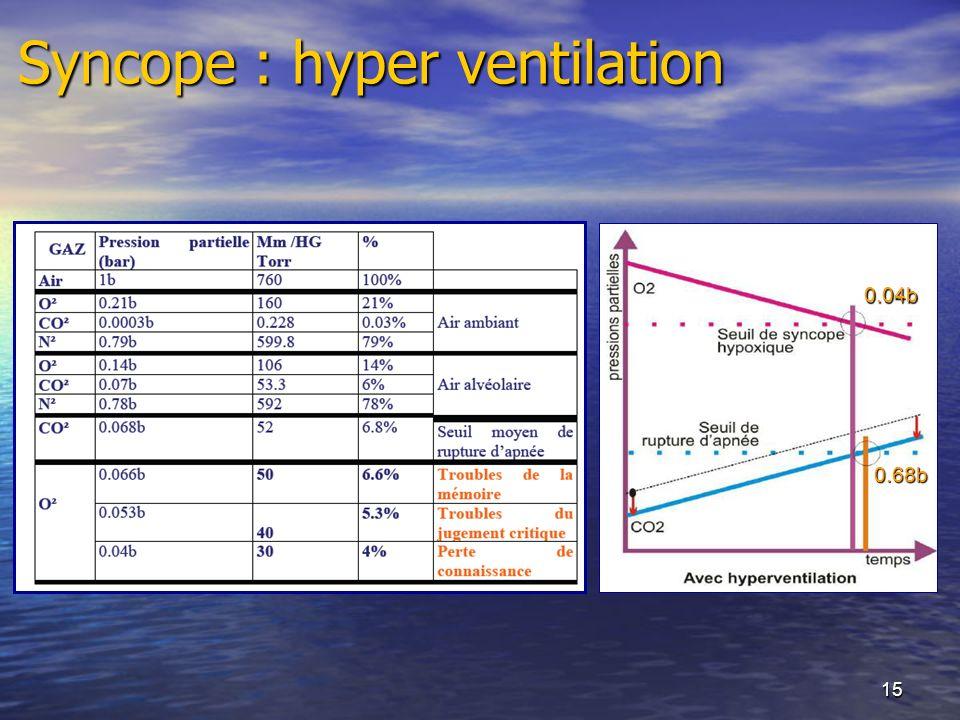 Syncope : hyper ventilation
