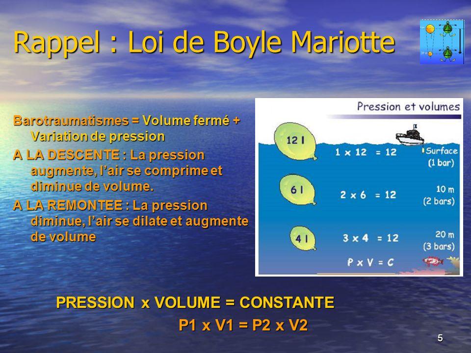 Rappel : Loi de Boyle Mariotte