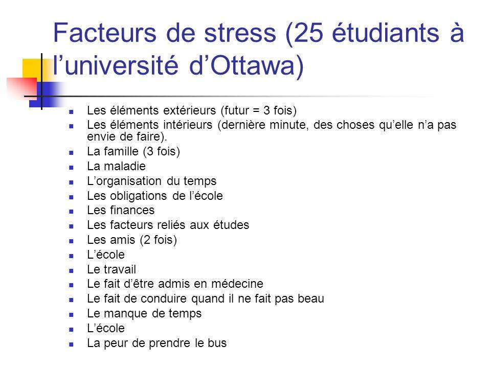 Facteurs de stress (25 étudiants à l'université d'Ottawa)