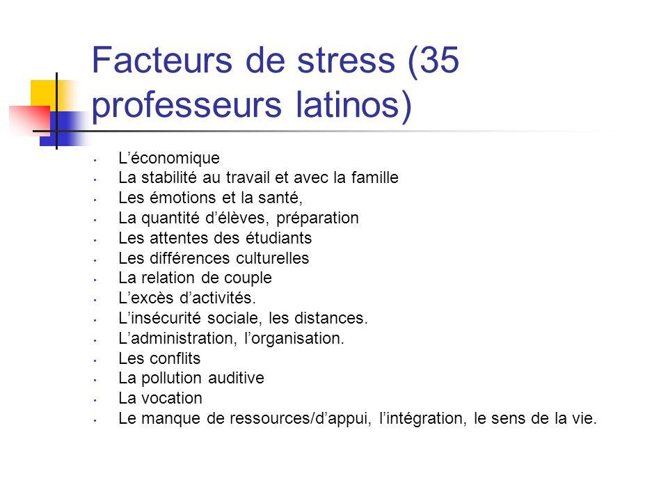 Facteurs de stress (35 professeurs latinos)