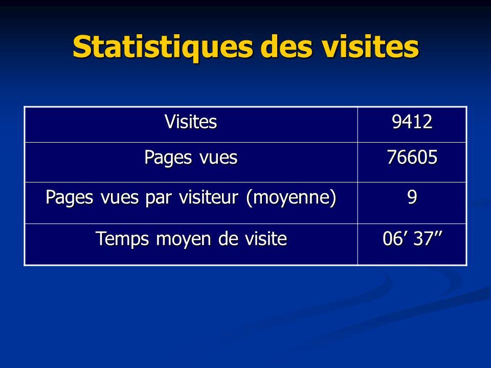 Statistiques des visites