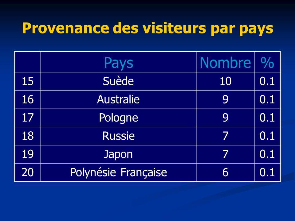 Provenance des visiteurs par pays