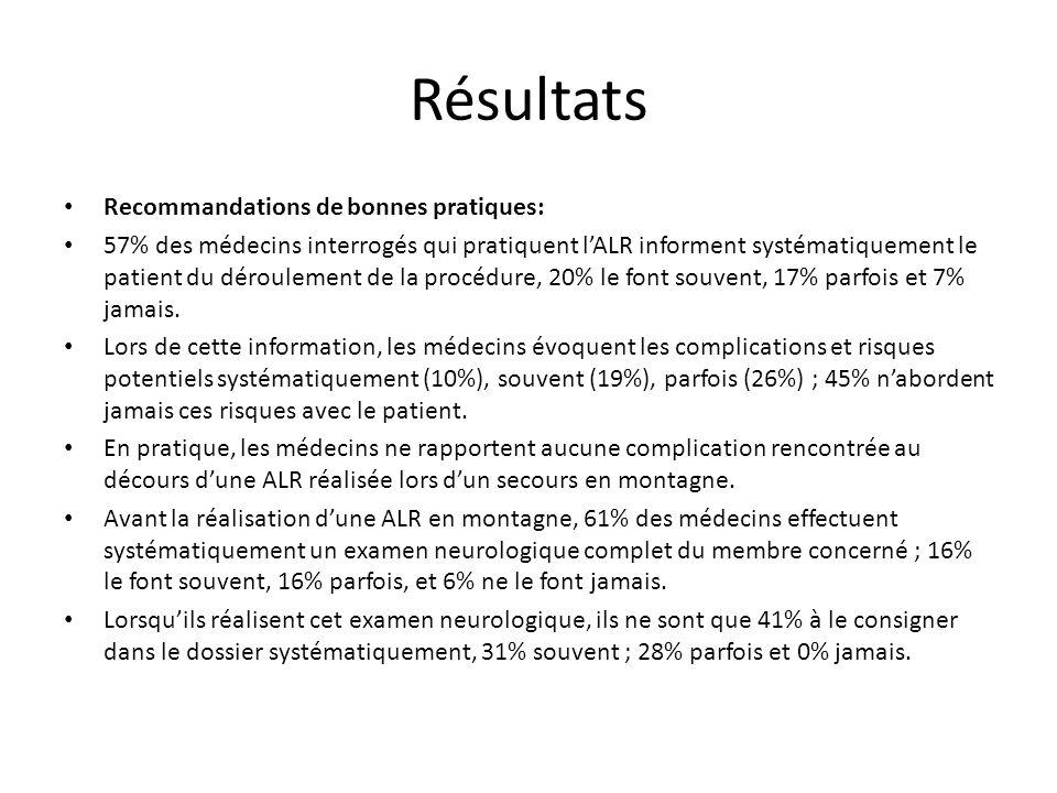 Résultats Recommandations de bonnes pratiques: