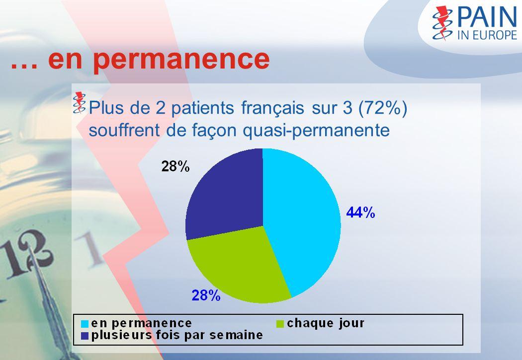 … en permanence Plus de 2 patients français sur 3 (72%) souffrent de façon quasi-permanente