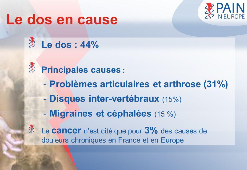 Le dos en cause Le dos : 44% Problèmes articulaires et arthrose (31%)