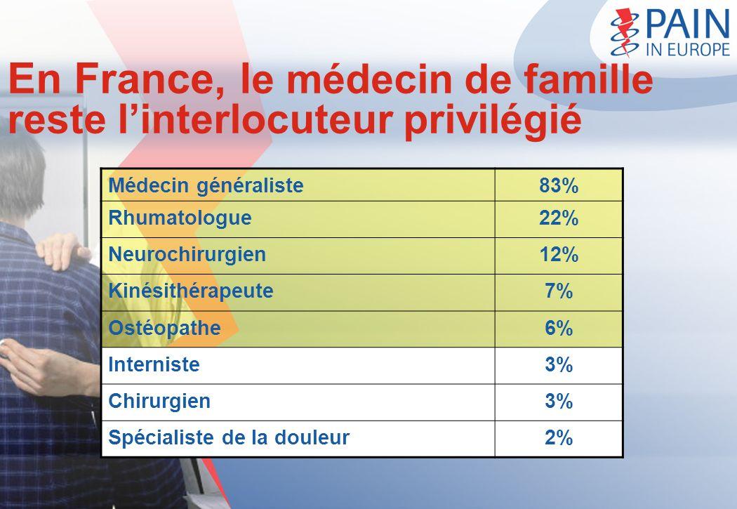 En France, le médecin de famille reste l'interlocuteur privilégié
