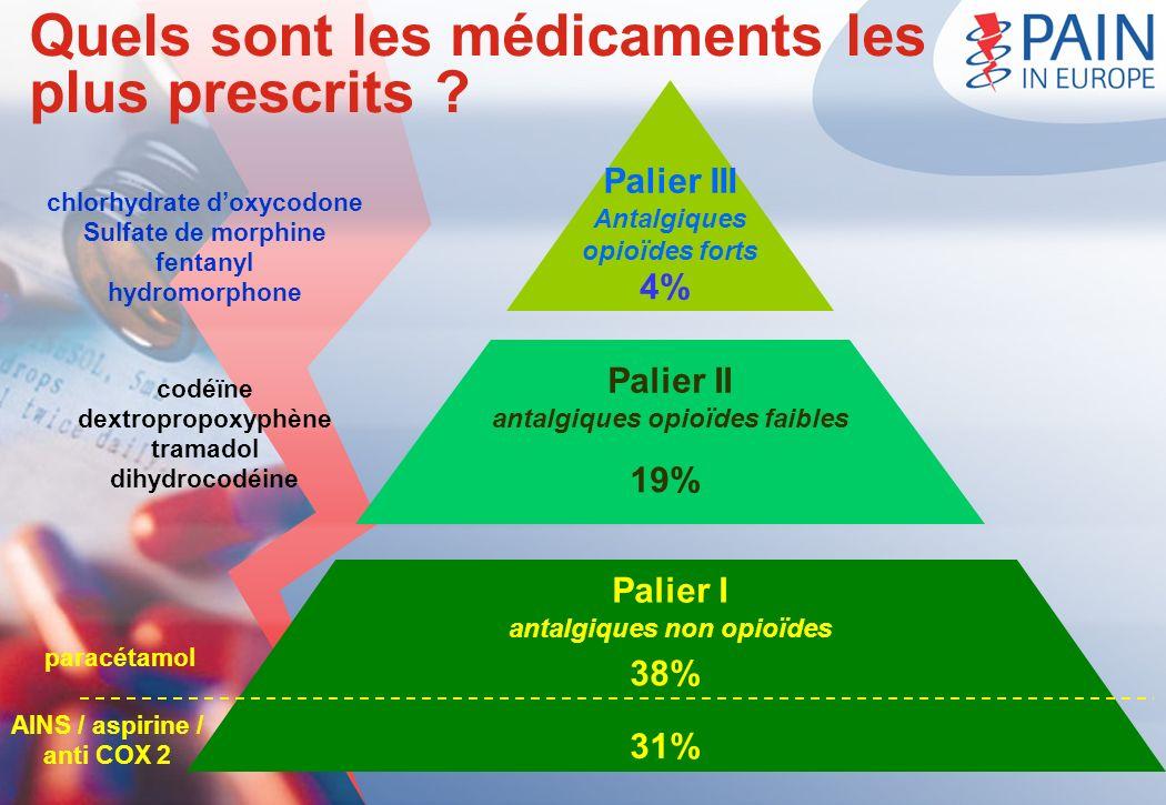Quels sont les médicaments les plus prescrits