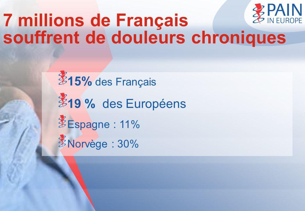 7 millions de Français souffrent de douleurs chroniques
