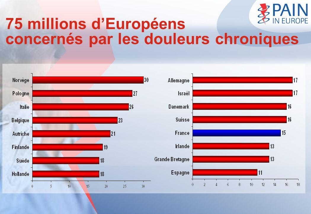 75 millions d'Européens concernés par les douleurs chroniques