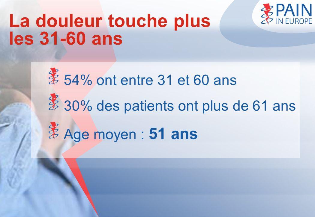 La douleur touche plus les 31-60 ans