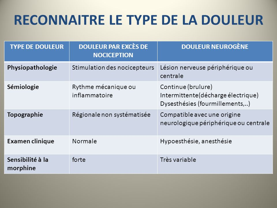 RECONNAITRE LE TYPE DE LA DOULEUR