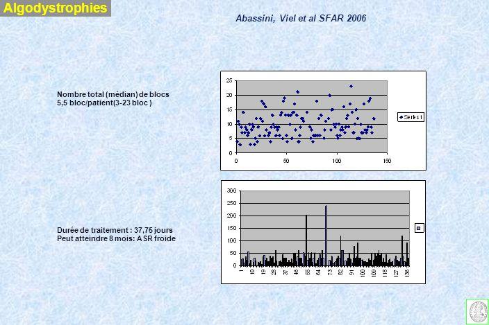 Algodystrophies Abassini, Viel et al SFAR 2006