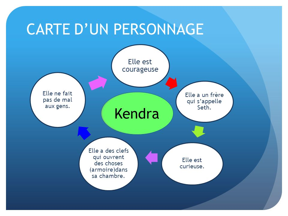 CARTE D'UN PERSONNAGE Kendra Elle est courageuse