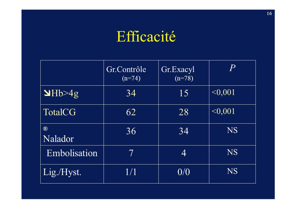 Efficacité P Hb>4g 34 15 TotalCG 62 28 Nalador 36 Embolisation 7 4