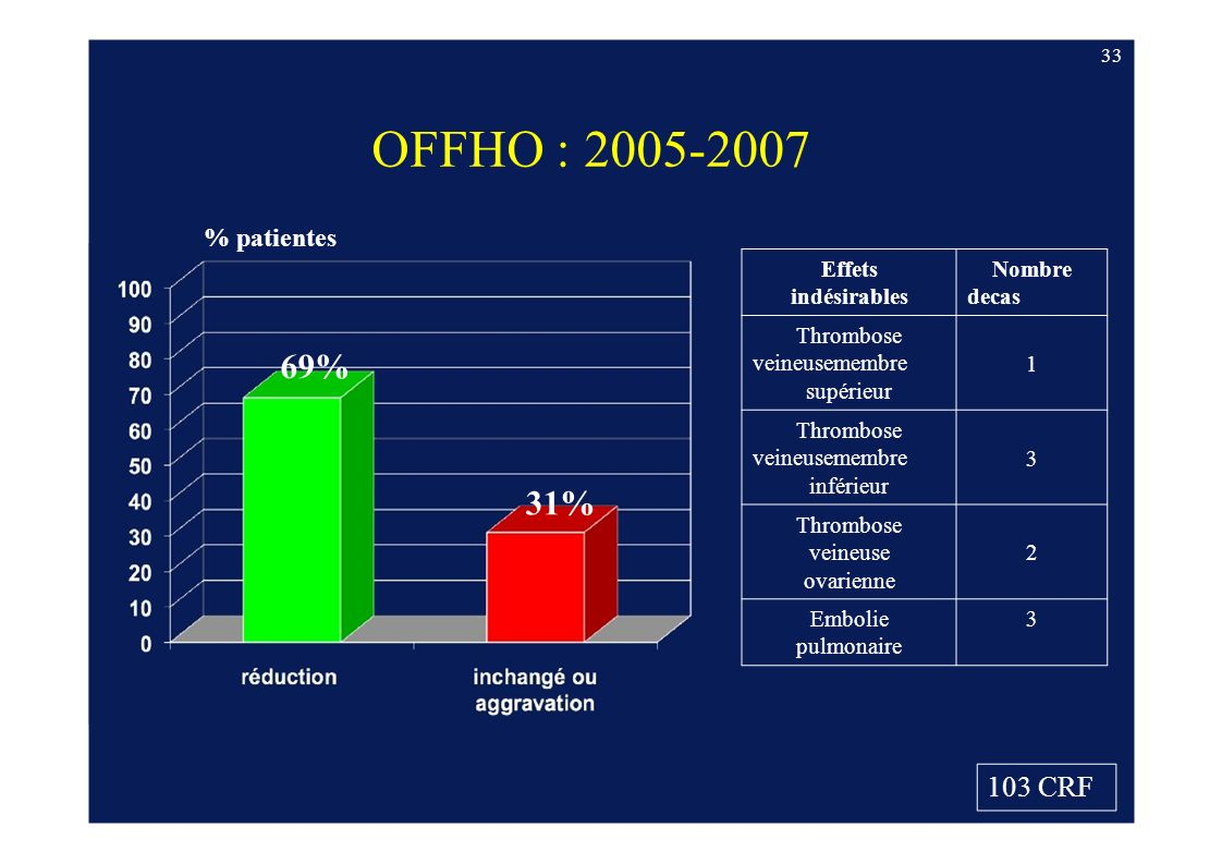 OFFHO : 2005-2007 69% 31% 103 CRF % patientes Effets indésirables