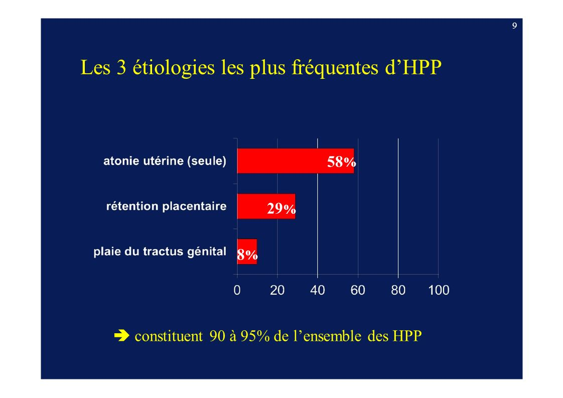 Les 3 étiologies les plus fréquentes d'HPP