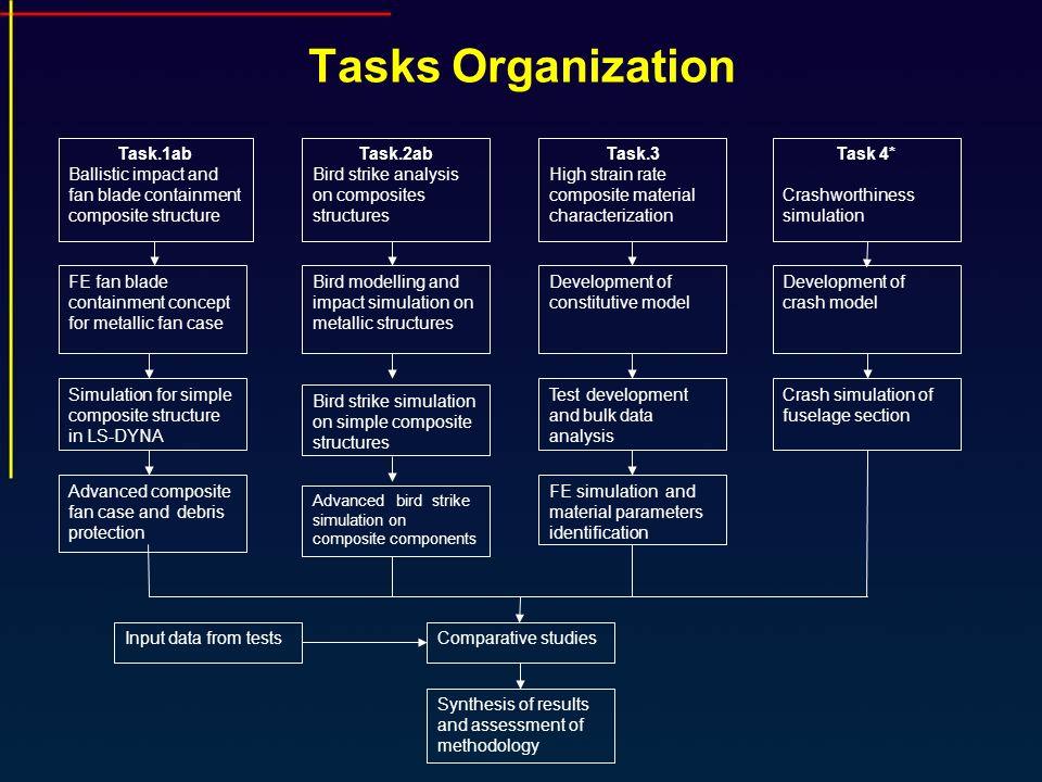 Tasks Organization Task.1ab