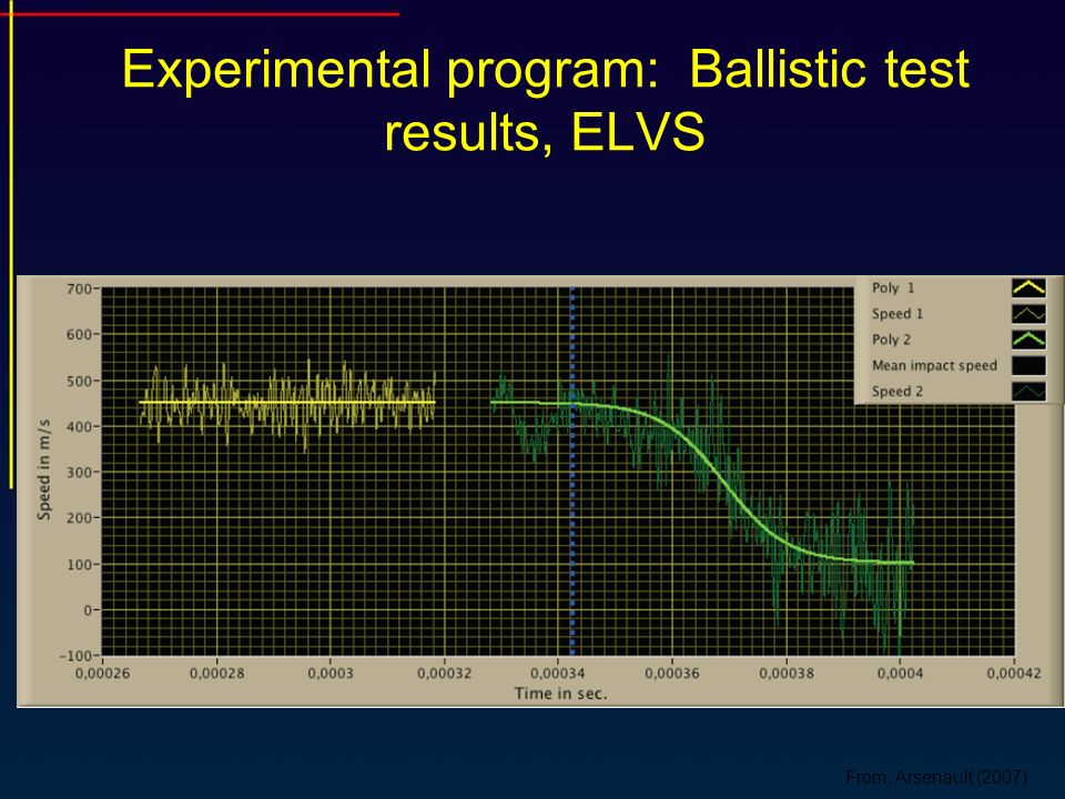 Experimental program: Ballistic test results, ELVS