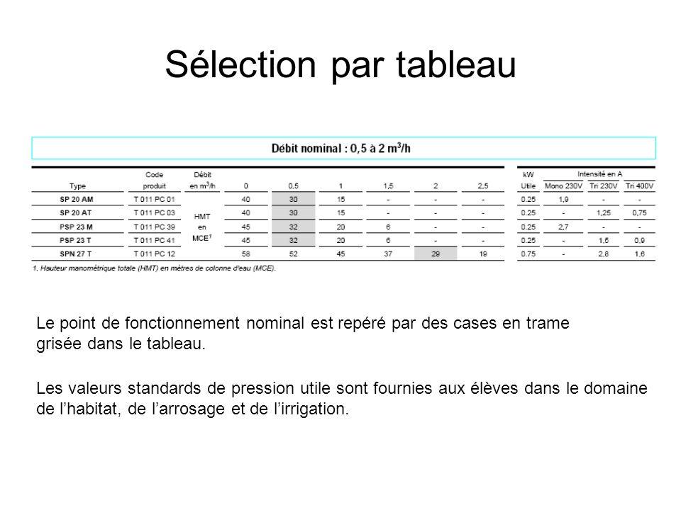 Sélection par tableau Le point de fonctionnement nominal est repéré par des cases en trame grisée dans le tableau.