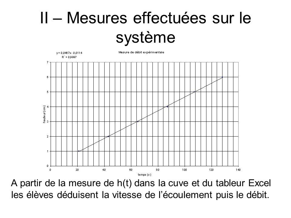 II – Mesures effectuées sur le système