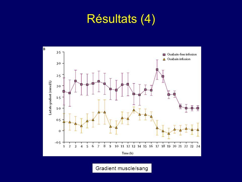 Résultats (4) Gradient muscle/sang