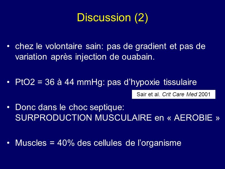 Discussion (2) chez le volontaire sain: pas de gradient et pas de variation après injection de ouabain.