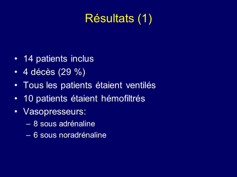 Résultats (1) 14 patients inclus 4 décès (29 %)