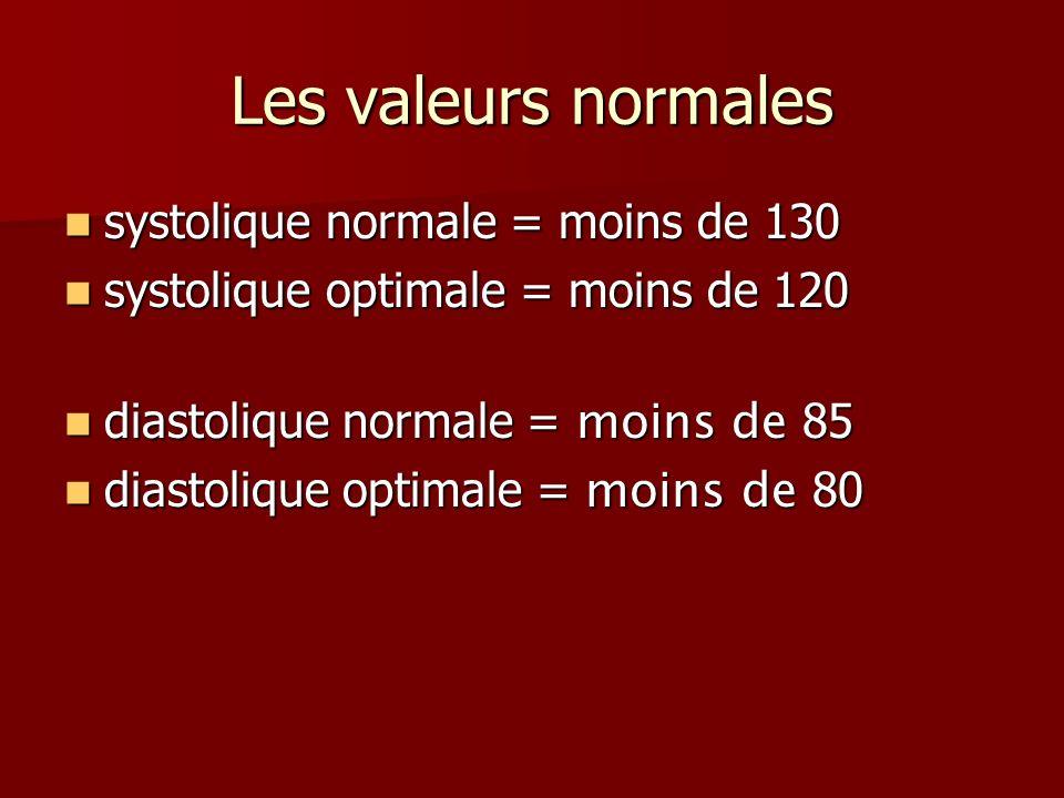 Les valeurs normales systolique normale = moins de 130