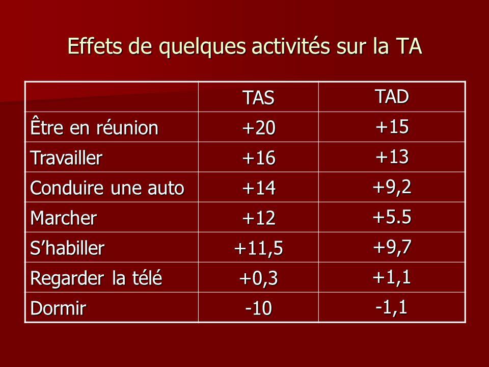 Effets de quelques activités sur la TA