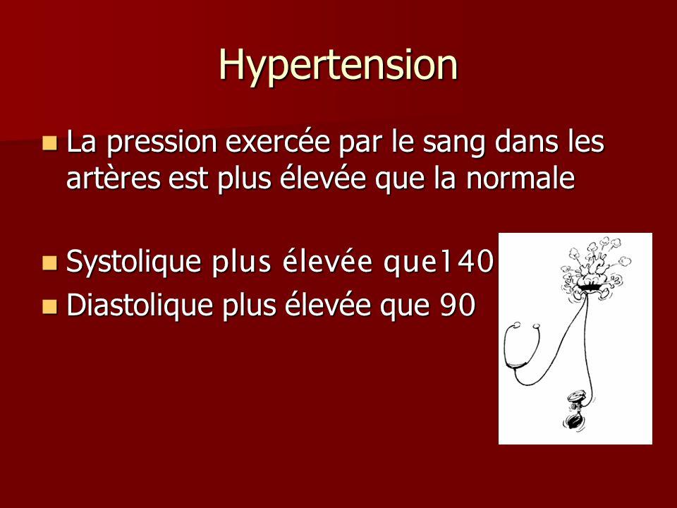 Hypertension La pression exercée par le sang dans les artères est plus élevée que la normale. Systolique plus élevée que140.