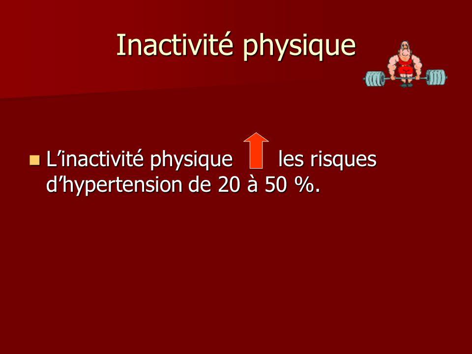 Inactivité physique L'inactivité physique les risques d'hypertension de 20 à 50 %.