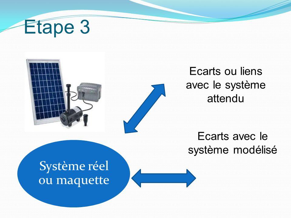 Système réel ou maquette