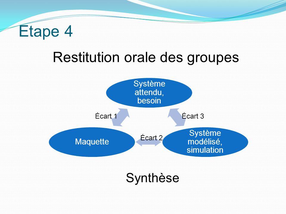 Etape 4 Restitution orale des groupes Synthèse Système attendu, besoin
