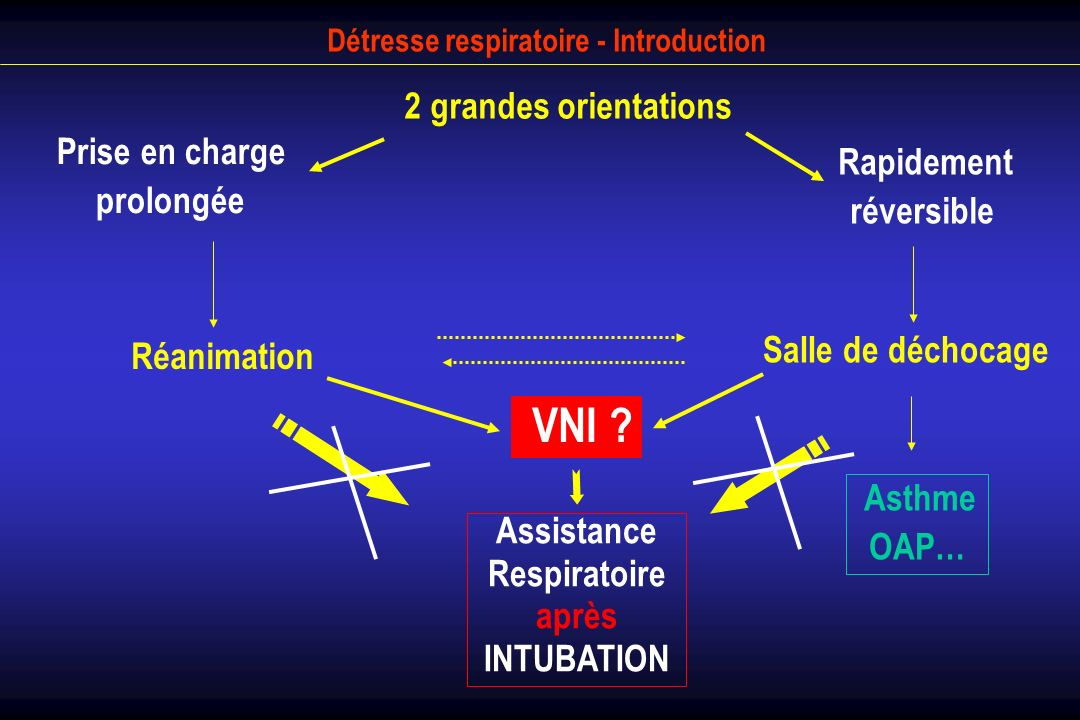 Détresse respiratoire - Introduction