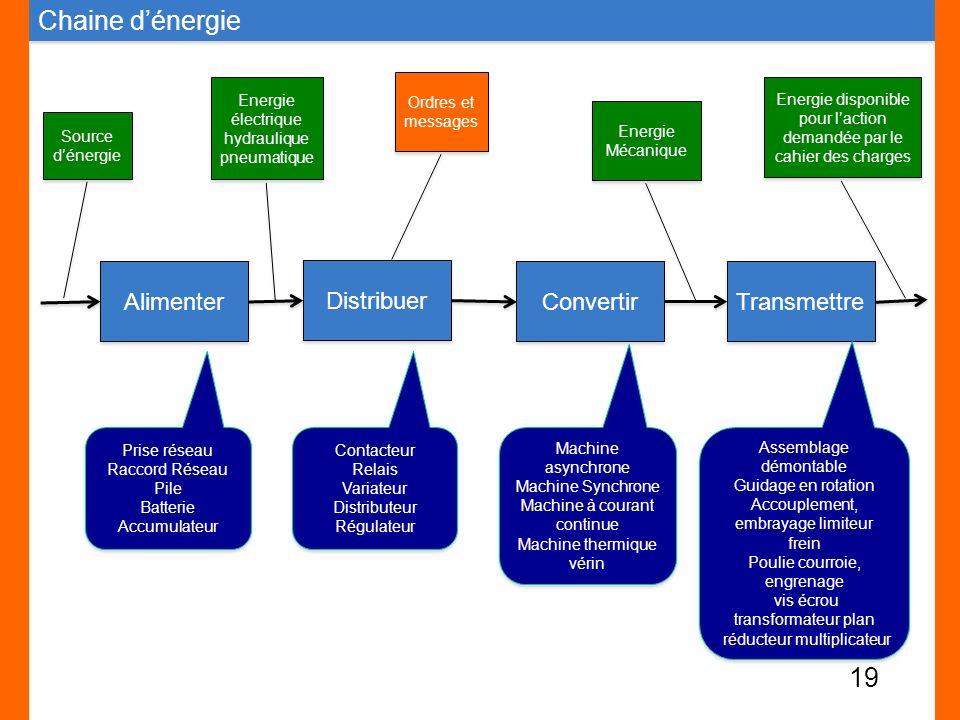 Chaine d'énergie Alimenter Distribuer Convertir Transmettre