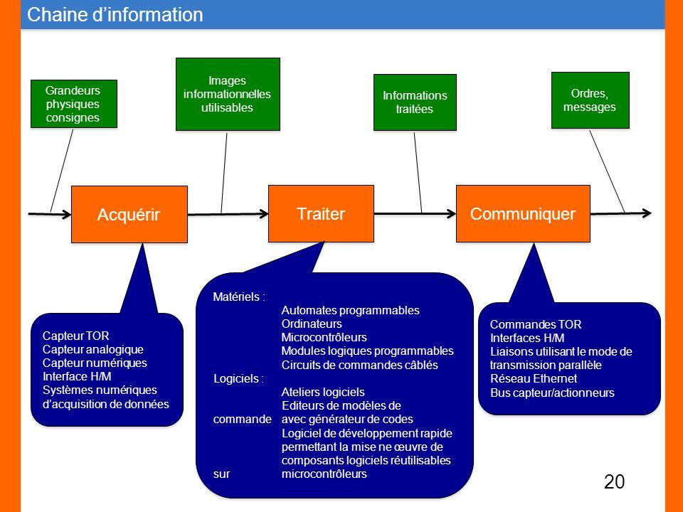 Chaine d'information Acquérir Traiter Communiquer