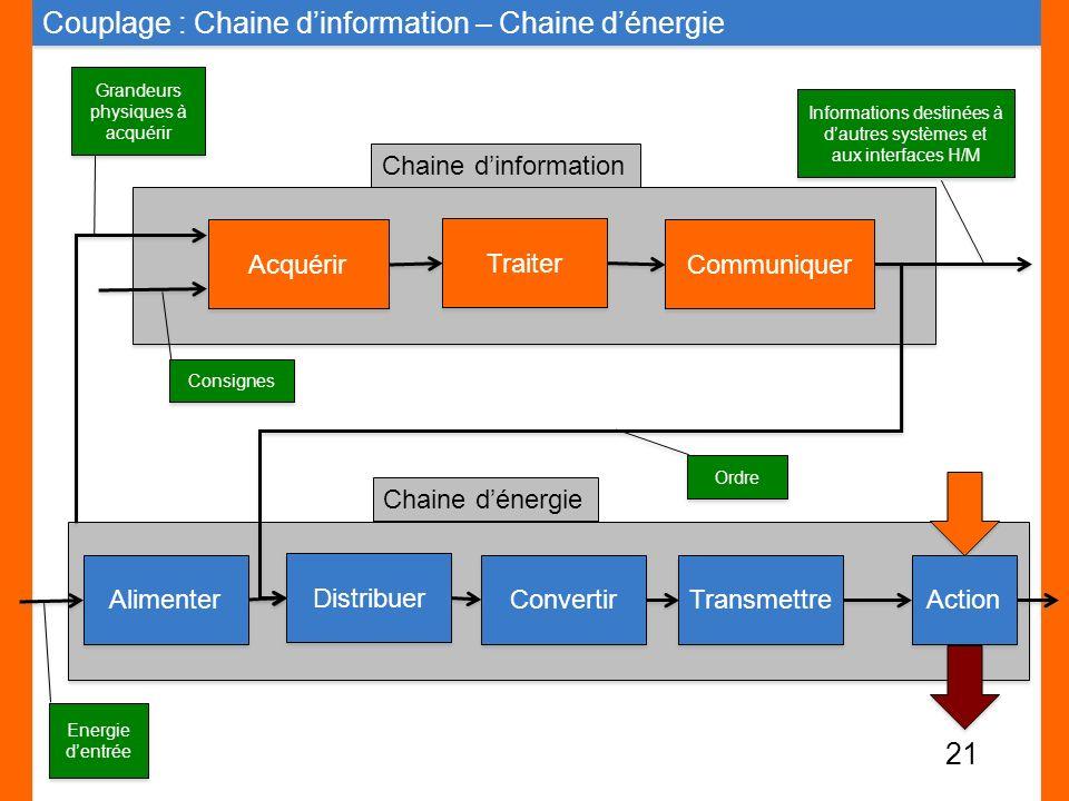 Couplage : Chaine d'information – Chaine d'énergie
