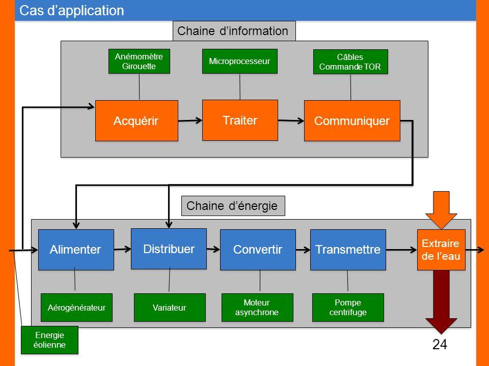 Cas d'application Chaine d'information Acquérir Traiter Communiquer