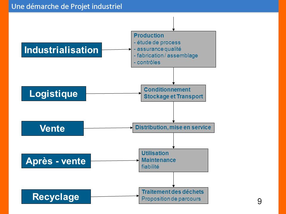 Industrialisation Logistique Vente Après - vente Recyclage