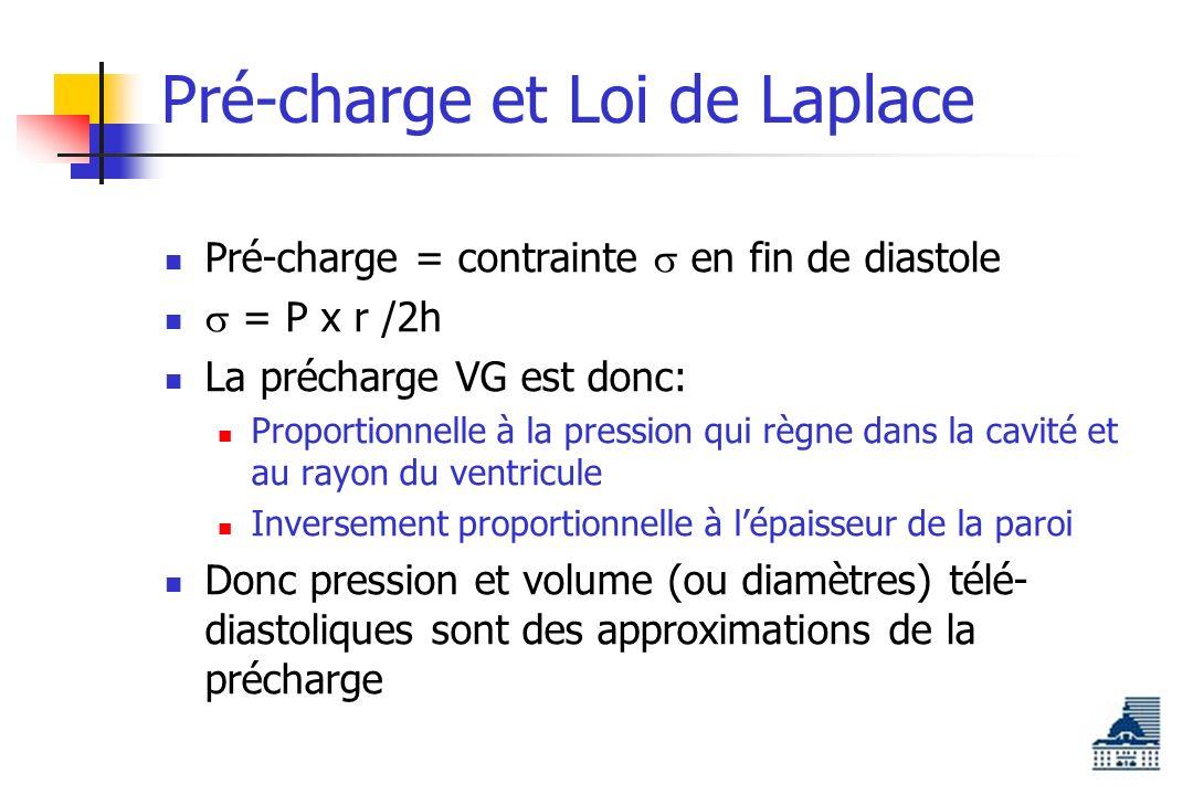 Pré-charge et Loi de Laplace