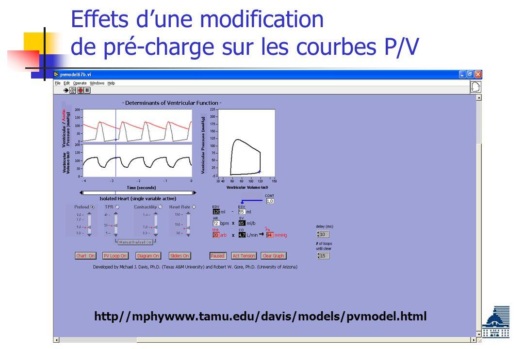 Effets d'une modification de pré-charge sur les courbes P/V