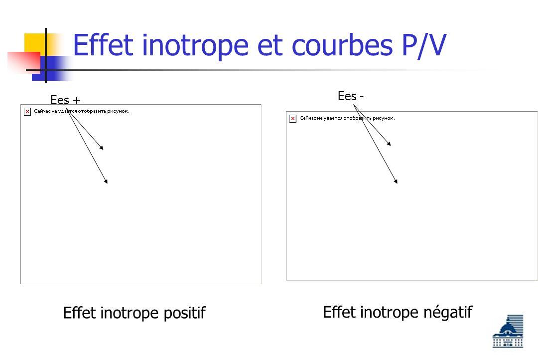 Effet inotrope et courbes P/V