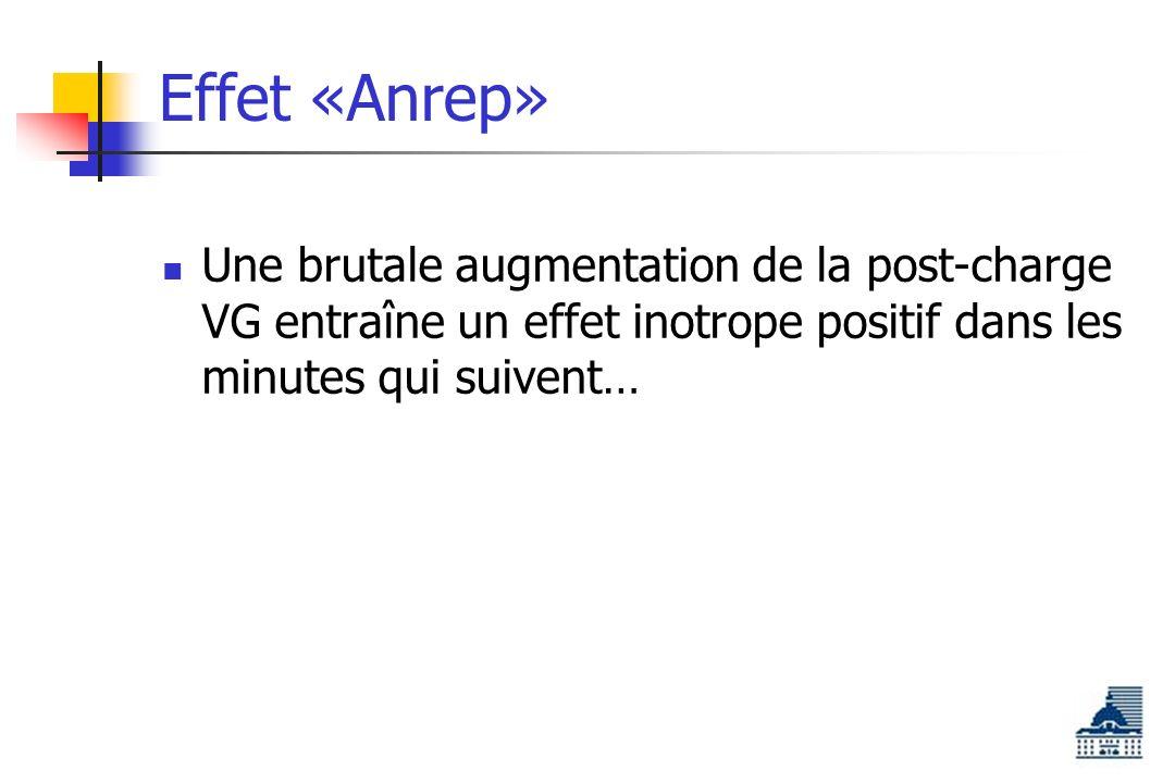 Effet «Anrep» Une brutale augmentation de la post-charge VG entraîne un effet inotrope positif dans les minutes qui suivent…