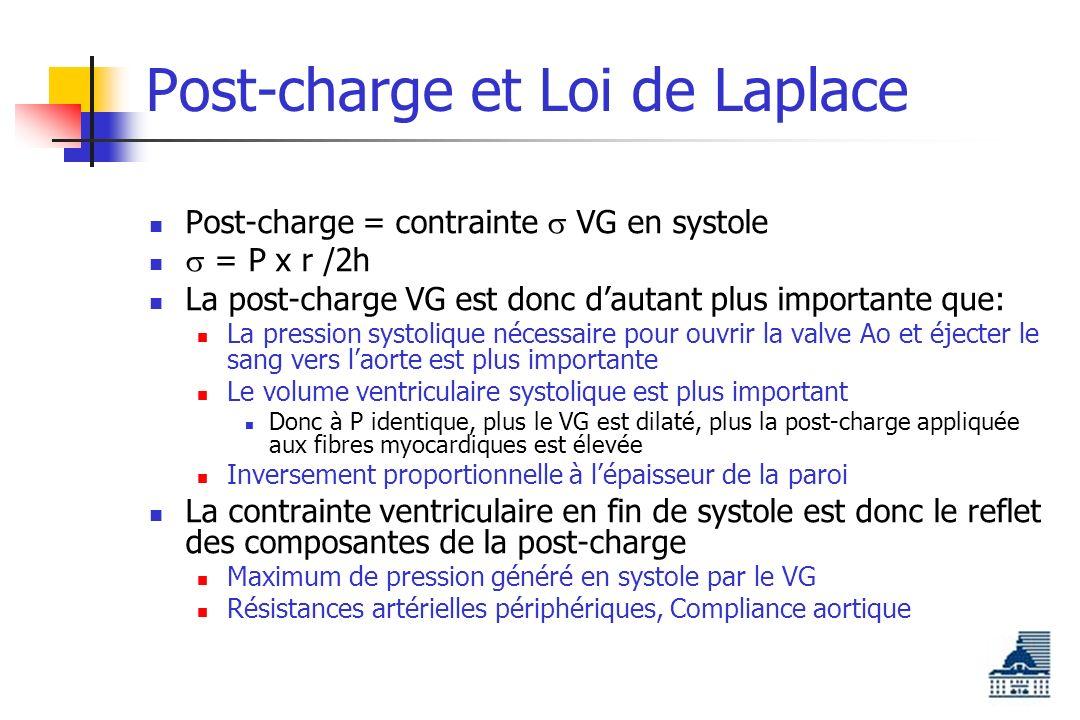 Post-charge et Loi de Laplace