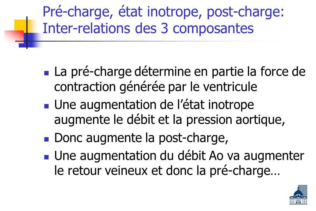 Pré-charge, état inotrope, post-charge: Inter-relations des 3 composantes