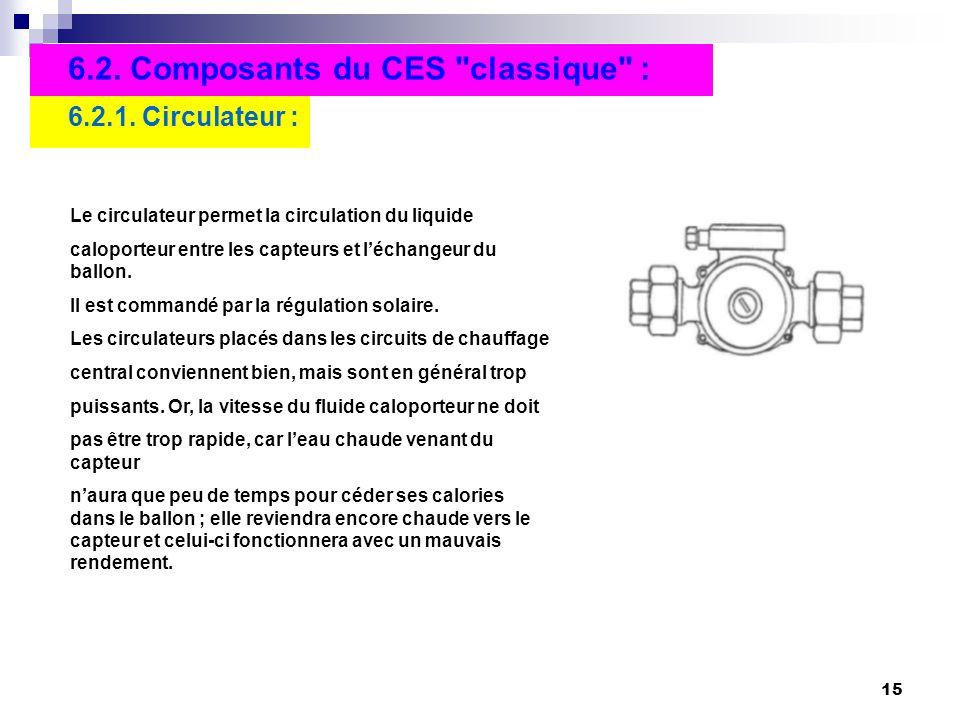 6.2. Composants du CES classique :