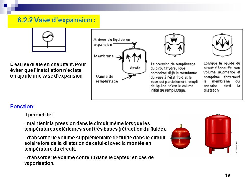 6.2.2 Vase d'expansion : Fonction: