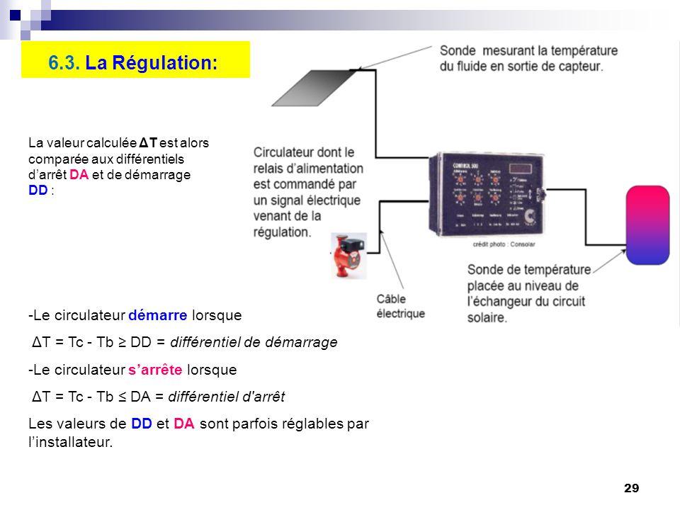 6.3. La Régulation: Le circulateur démarre lorsque